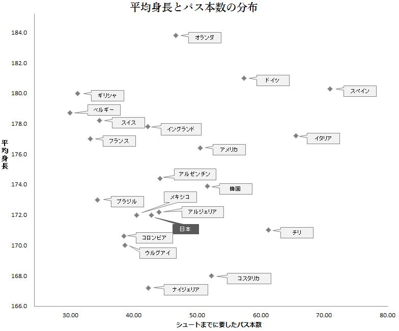 シュートに要したパス本数と平均身長の分布1