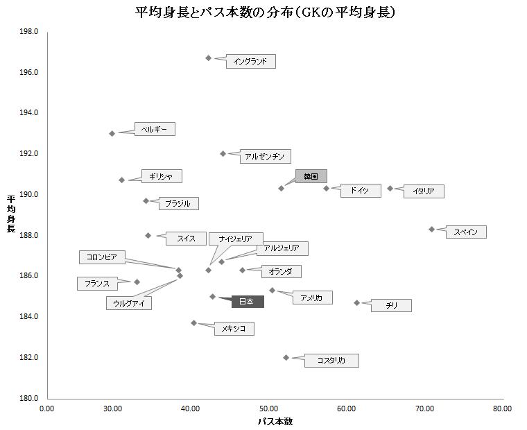 シュートに要したパス本数と平均身長の分布2(GKの平均身長)
